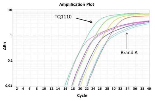 comparison-qPCR-amplification-curve